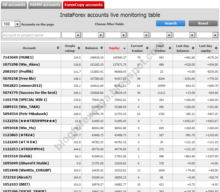 Kaedah Entry MTF Naked Chart | Blog Forex Saya - Diari