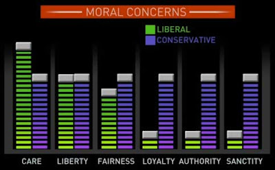 Still frame of bar graph showing liberals with high bars for Care, Liberty and Fairness, conservatives with moderately high bars for all six moral areas