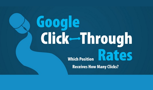 Google Click-Through Rates Which Position Receives How Many Clicks?