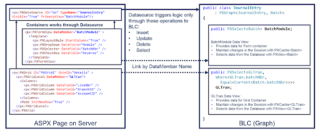 Acumatica Page Graph Communication