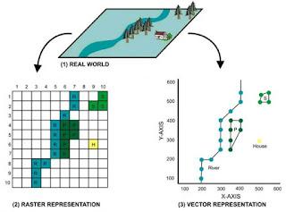 Struktur Basis Data SIG
