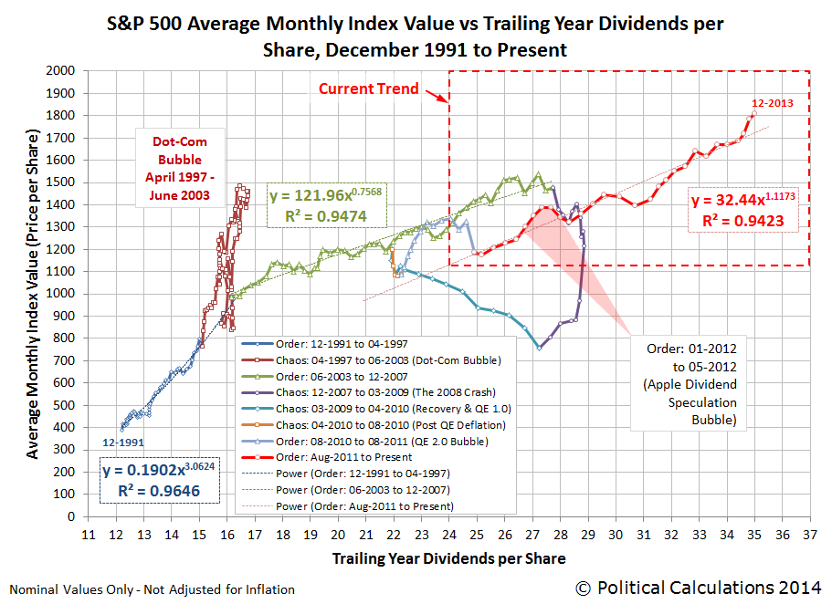 S&P 500 Average Monthly Index Value vs Trailing Year Dividends per Share, December 1991 through December 2013