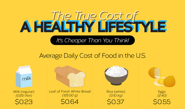 The True Cost of A Healthy Lifestyle