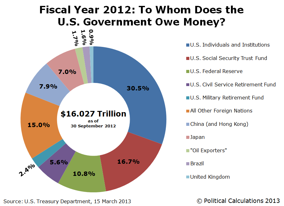Fiscal Year 2012: To Whom Does the U.S. Government Owe Money?