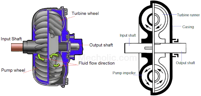 fluid coupling oil flow direction diagram