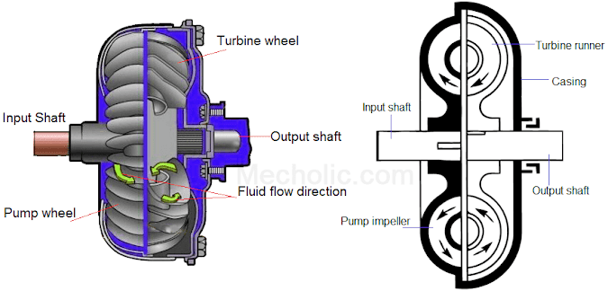 Fluid Coupling/ Fluid Clutch Construction, Working and Power Transmission