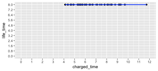 My Datascience Notebook Let S Analyze Visualize And Learn Hackerrank In R Laptop Battery Life