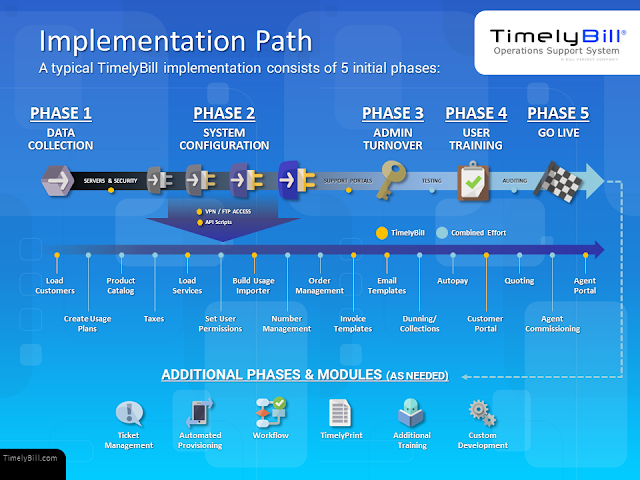 TimelyBill Implementation Path Diagram