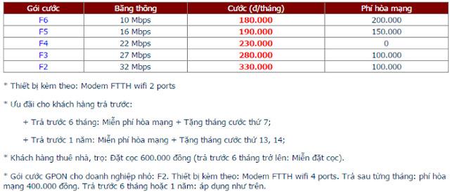 Lắp Đặt Internet FPT Phường Phước Long A 1