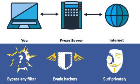 situs proxy gratis terbaik untuk mengakses web secara anonim dan untuk baypass sensor   4 Situs Proxy Gratis Terbaik