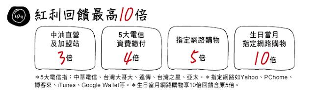 [信用卡] 中國信託酷玩卡 @ KAN桑のBLOG :: 痞客邦