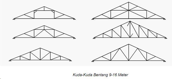 DETAIL KUDA KUDA DAN KONSTRUKSINYA Jurnal Arsitektur