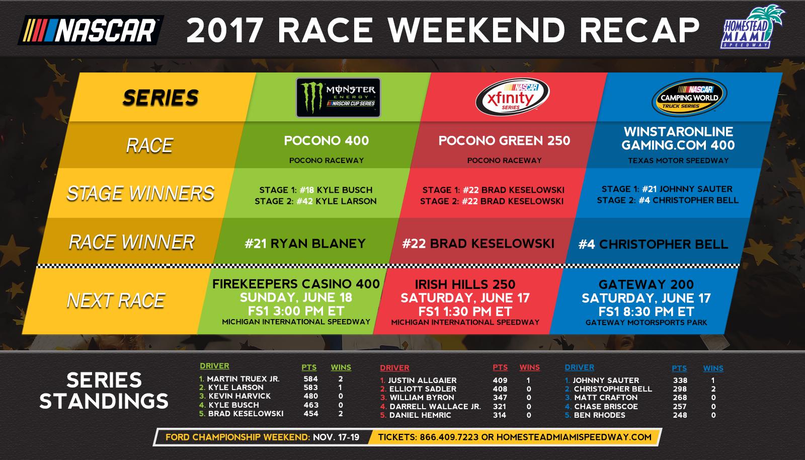 Last Lap Race Recaps Pocono Raceway And Texas Motor Speedway
