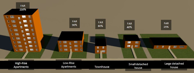 Urban Kchoze How Modern Zoning Affects Land Value And