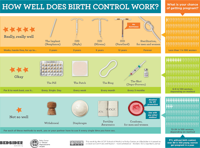 Infographic of birth control methods and their success rate