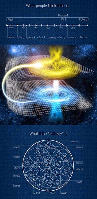 Infinite Quantum Zen - A New Theory of Time if time is observed in three dimensions, and the triplet is seen as a property of a wave function - it changes everything; making time and life exactly the very same thing - Living Awareness and Consciousness