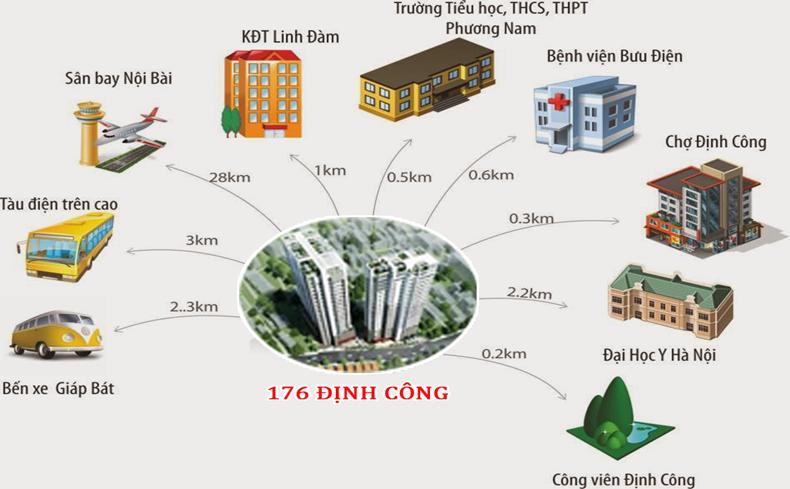 Liên kết vùng quanh dự án Sky Central Định Công
