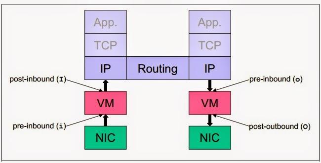 Dhansham - Engineer's Notebook Checkpoint Firewalls Gaia: Chapter 2