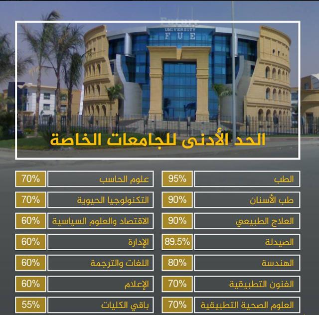 الحدود الدنيا لمجموع التقديم للكليات والجامعات الخاصة 2018-2019  للحاصلين على الثانوية العامة أو ما يعادلها