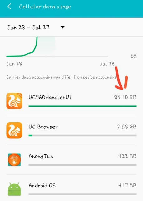 Steps on How to activate Glo 0.0KB unlimited free browsing on UC Mini Handler