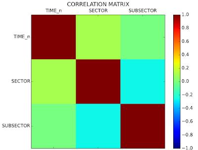 Figura 7: matriz de correlación