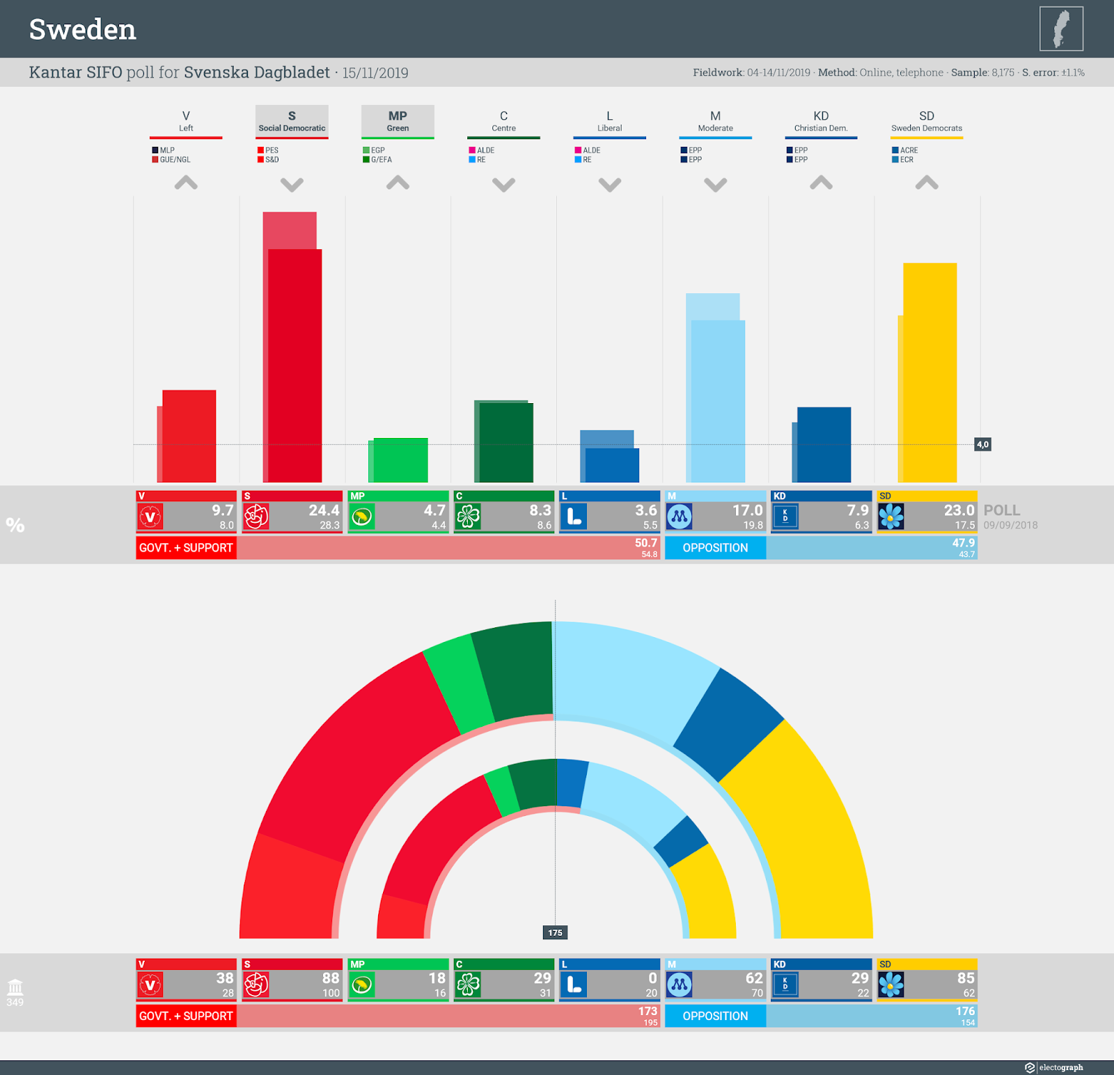 SWEDEN: Kantar SIFO poll chart for Svenska Dagbladet, 15 November 2019