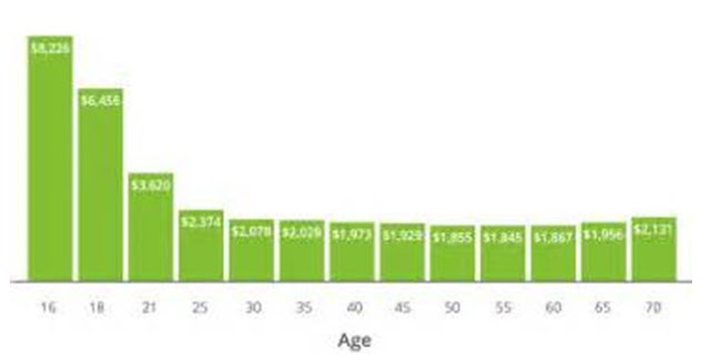 Age How Much Does Car Insurance Cost For an 18-Year-Old