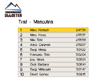 Clasificación Masculina -  Trail Ulldeter 2016