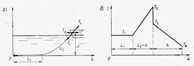 Схема сил, возникающих в якорной цепи при подъеме якоря