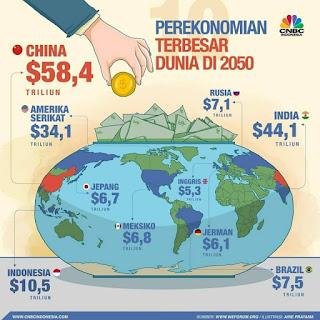 Kekuatan ekonomi dunia tahun 2050