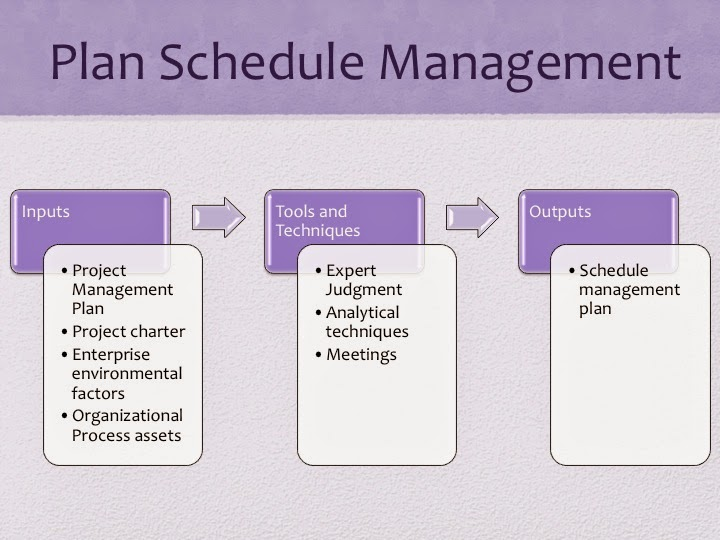 PMP Study guide Project Time Management - Plan Schedule Management