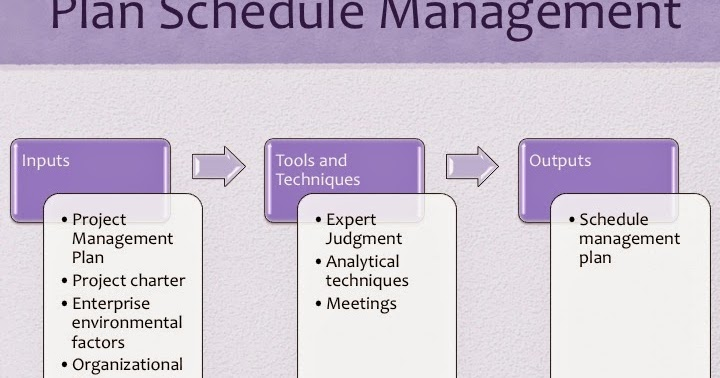 PMP Study guide Project Time Management - Plan Schedule Management - schedule management plan