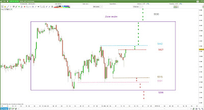 Plan de trade CAC40 [12/12/17] $cac