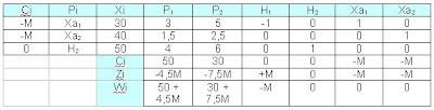 Paso-7-para-la-resolución-de-programación-lineal-mediante-el-método-simplex