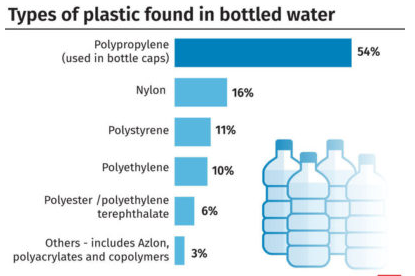 Really Mineral Bottle Water Contains Plastic Particles? What are the Dangers?