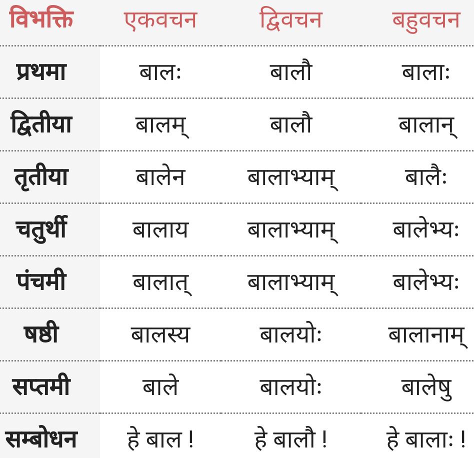 Baal ke roop - Shabd Roop - Sanskrit