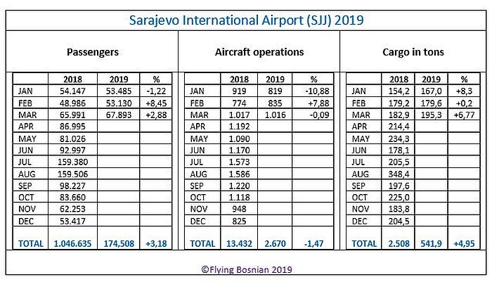 Bosnia And Herzegovina Aviation News Sarajevo Airport