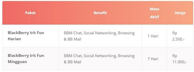 Paket Internet Axis BlackBerry Irit Fun Terbaru 2019