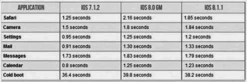 prestazioni a confronto iOS 8.1.1