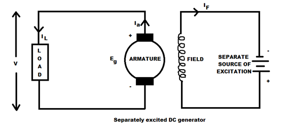 Types of D.C Machines [DC Generators & DC Motors