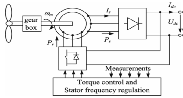 ASOKA TECHNOLOGIES : Inner Control Method and Frequency