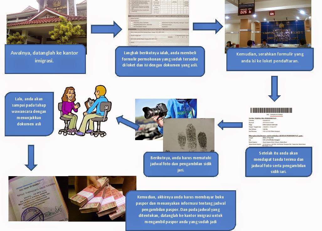 Menyelesaikan Tugas Sekolah Contoh Teks Prosedur Membuat Paspor