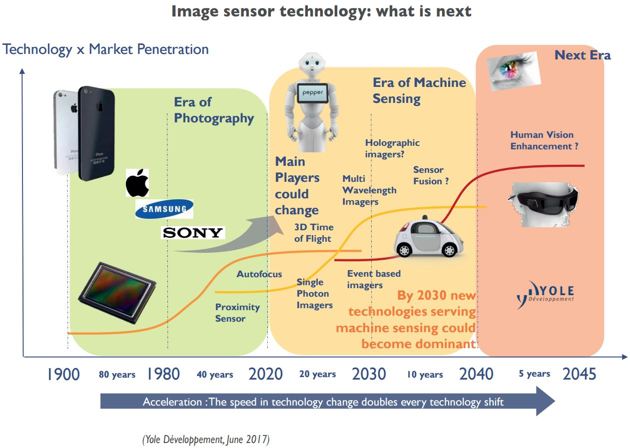 Image Sensors World June 2017 Circuits Gt Use Neural To Build Smart Sensor Systems Using Which Can Source Its Logic Wafers From Tsmc In Coming Years Sony Samsung Stmicroelectronics Hlmc And Sk Hynix Will All Announce Extra Cis Capacity
