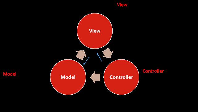 AngularJS-MVC