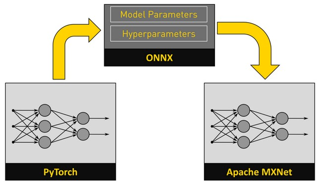 ONNX inter operability training from pytorch to apache market