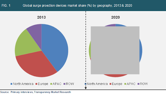 Surge Protection Devices Market Trends and Forecast 2014-2020