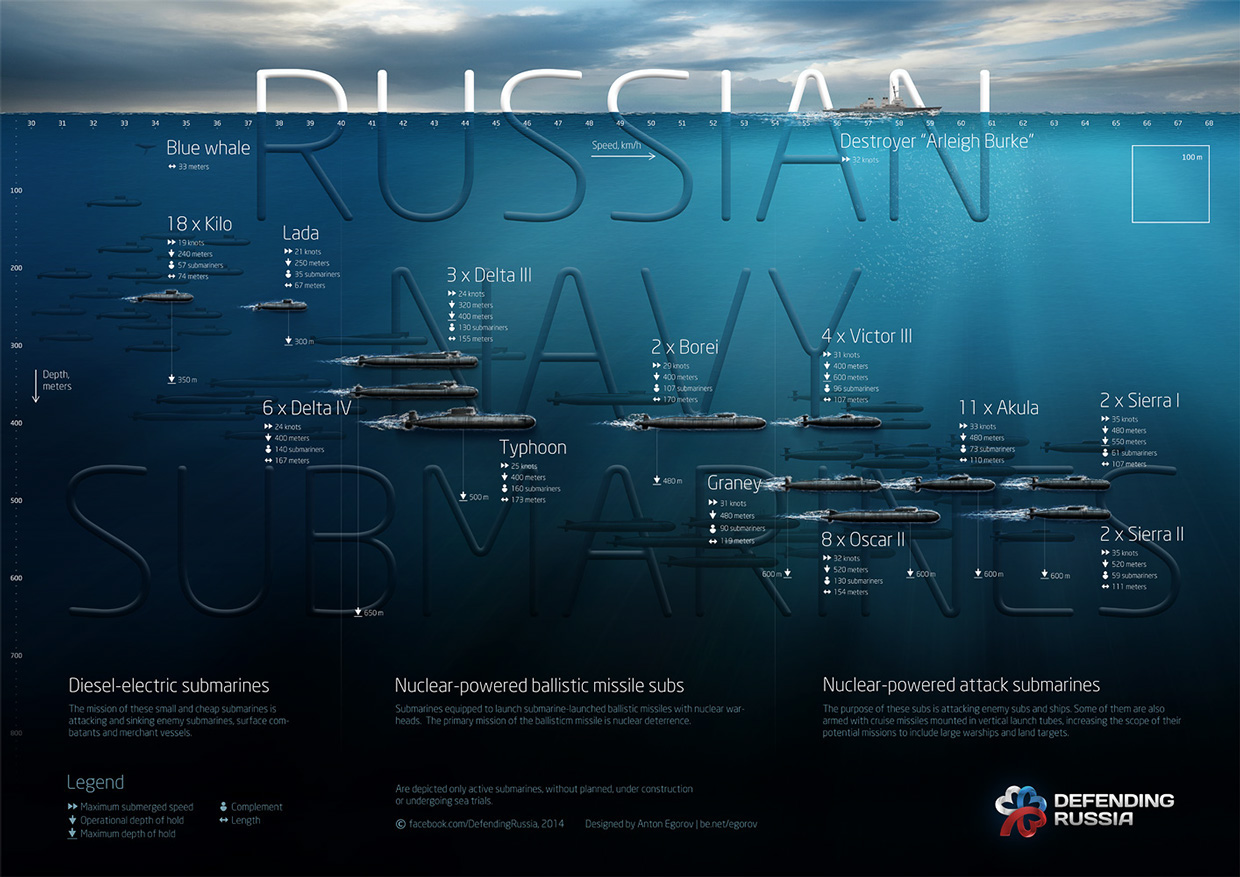 hight resolution of for larger image click here courtesy business insider australia so you can see current russian submarine diving depths diagram gives the speed