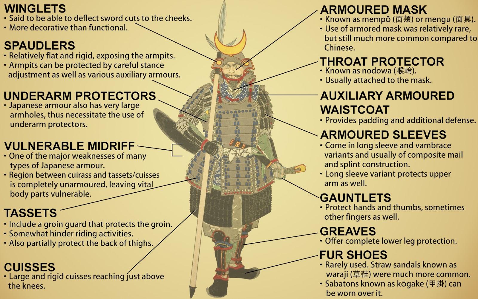 Diagram Of A Suit Japanese Samurai Armour Trusted Wiring Armor Leg Enthusiast Diagrams U2022