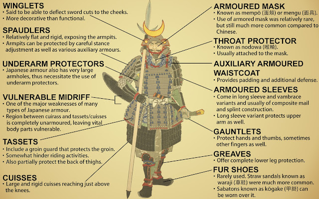 Samurai armour design features