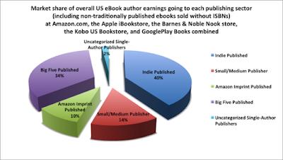 Libros_autopublicados_sin_ISBN: el_lado_invisible_de_los_estudios_de_mercado